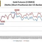 CFTC Banken Gold 14.11.13