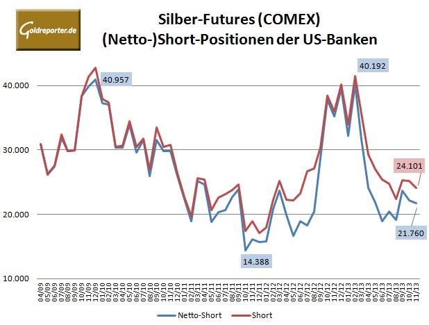 CFTC Banken Silber 14.11.13