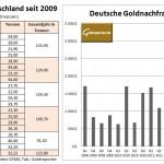 Goldnachfrage Deutschland Q3 2013