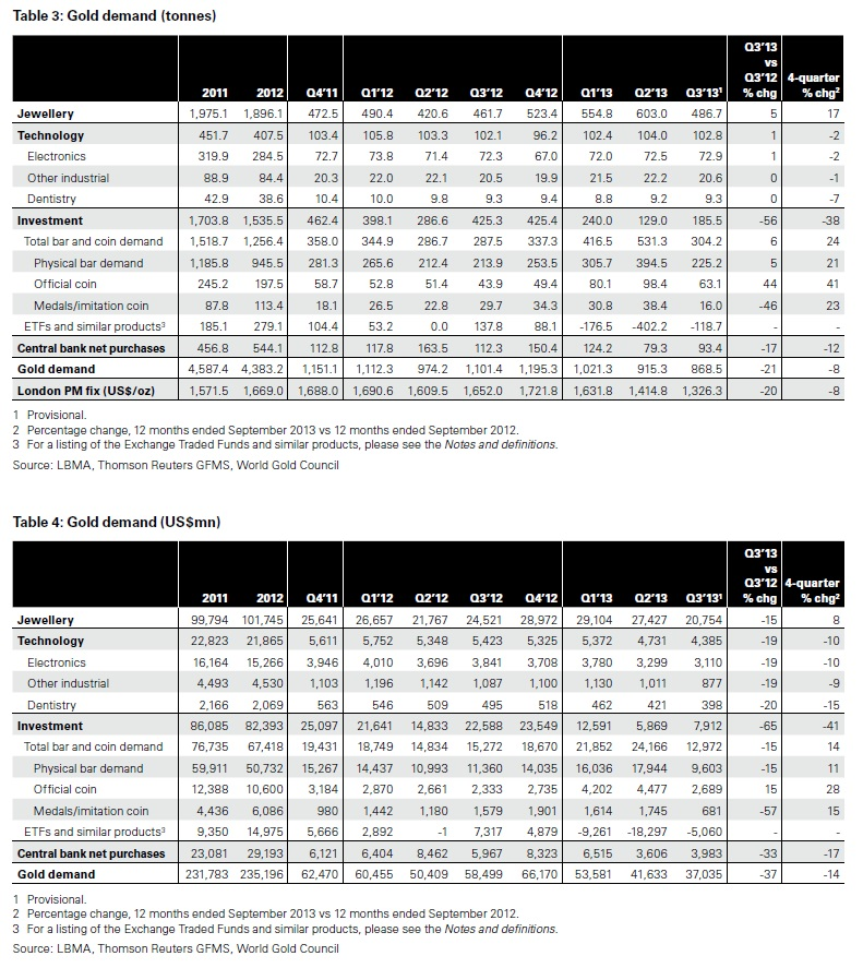 Goldnachfrage Q3 2013