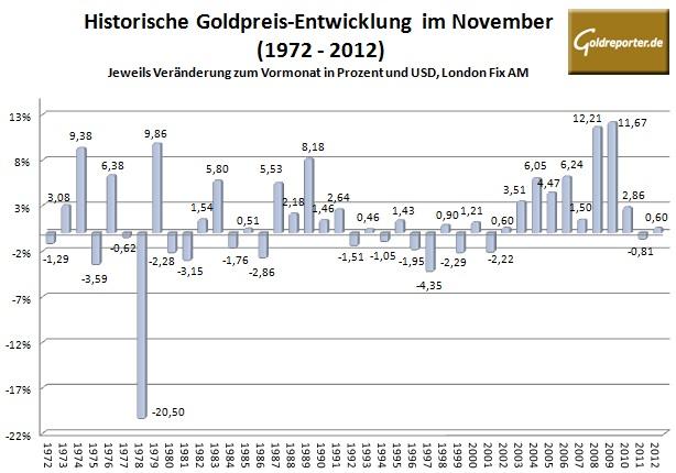 Goldpreis November 2013