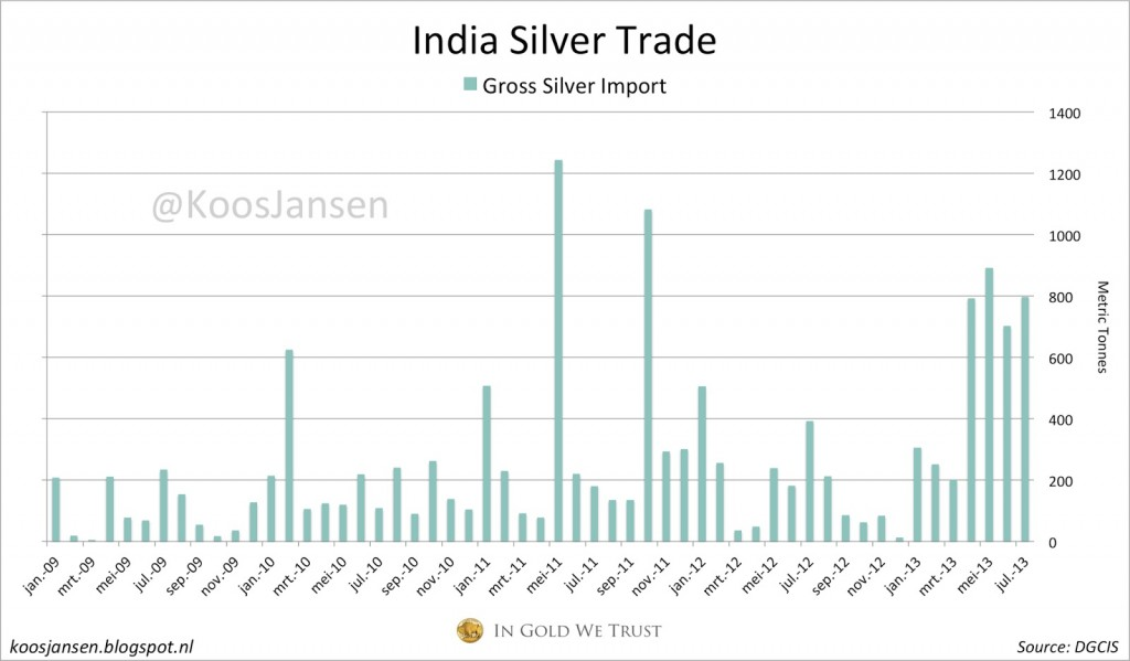 India monthly silver