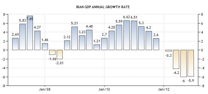 Iran Wirtschaft