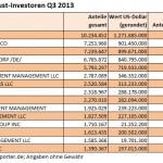 SPDR Investoren Q3 2013