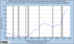 Staatsschulden am BIP