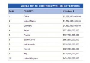Top-Exporteure