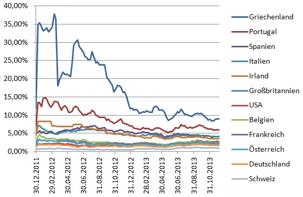 Anleihenrenditen seit 2011