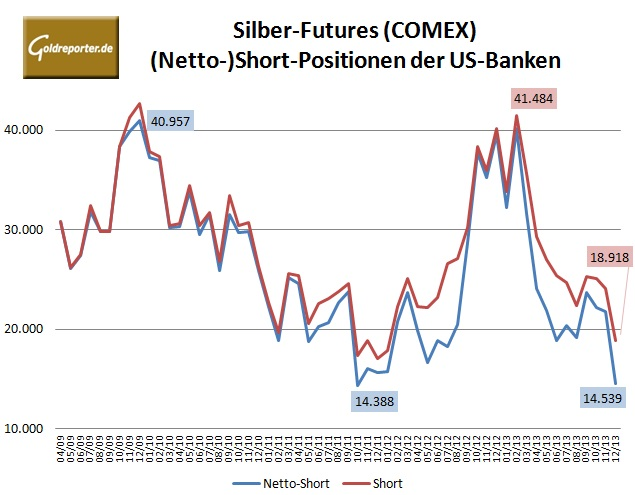 CFTC Banken Silber 12-2013