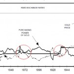 Deflation Gold Kaufkraft