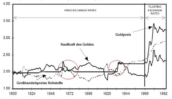 """Entwicklung der Kaufkraft des Goldes in den USA (Quelle: Sun Valley Gold Company, """"The Bahaviour of Gold under Deflation"""""""