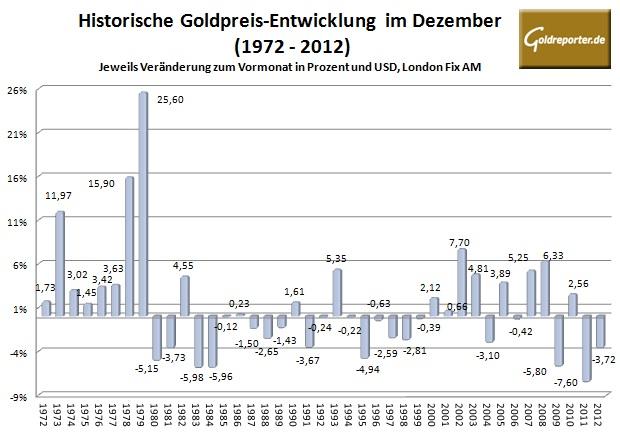 Goldpreis im Dezember 2013