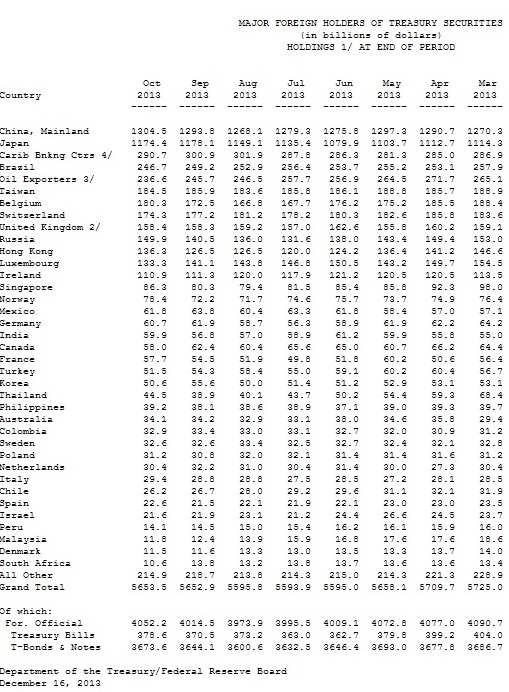 US-Auslandsschulden 10-2013 aus