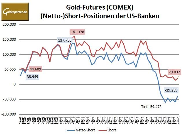 CFTC Banken Gold 01-2014
