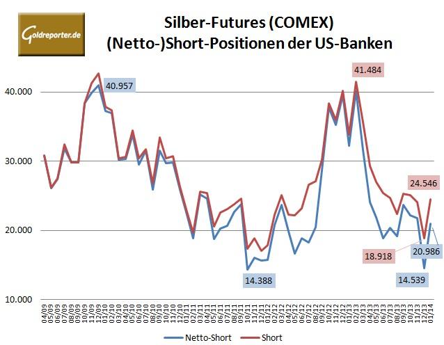 CFTC Banken Silber 01-2014