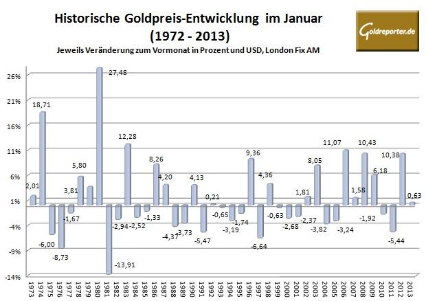 Goldpreis im Januar 2014