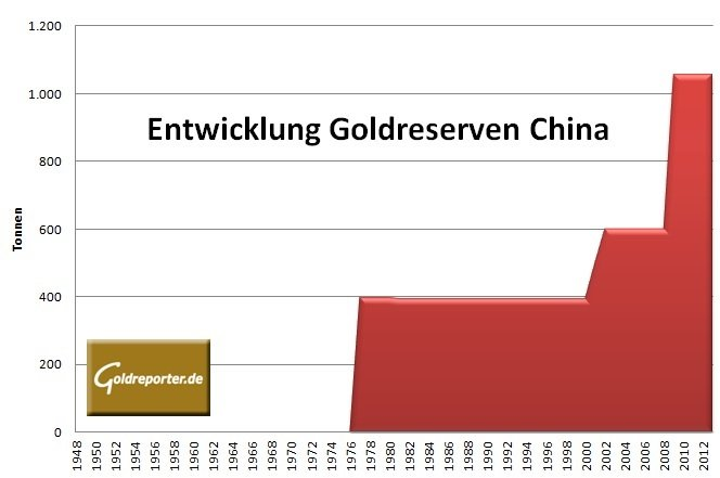 Goldreserven China