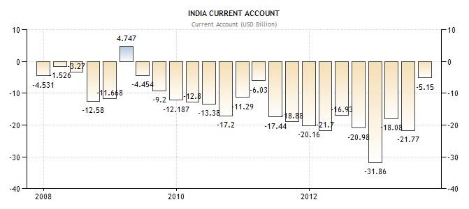 Indien Handelsbilanz
