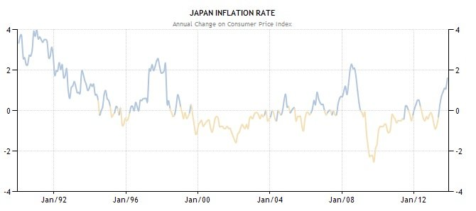 Inflationsrate Japan