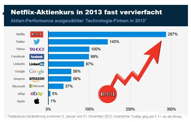Tech-Aktien Performance