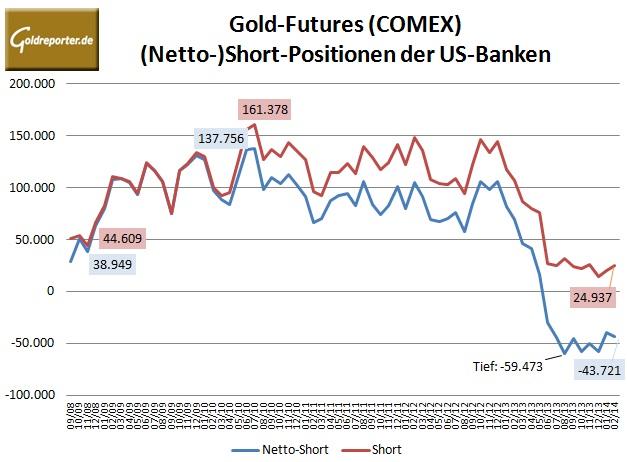 CFTC Bank Parti Gold