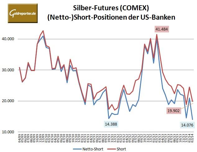 CFTC Bank Parti Silber