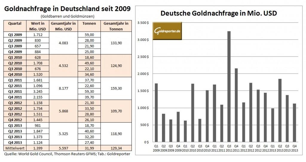 Deutschland Goldnachfrage Q413
