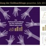 Goldnachfrage 2013