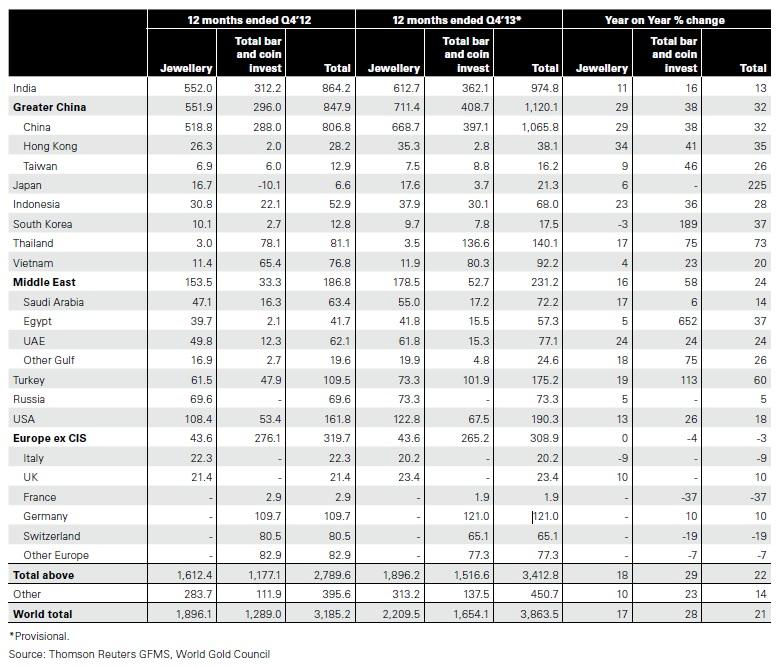 Goldnachfrage 2013 Welt