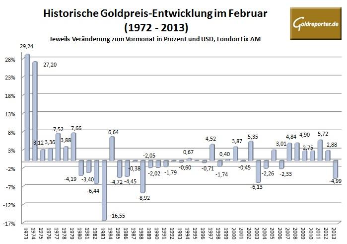 Goldpreis im Februar 2014