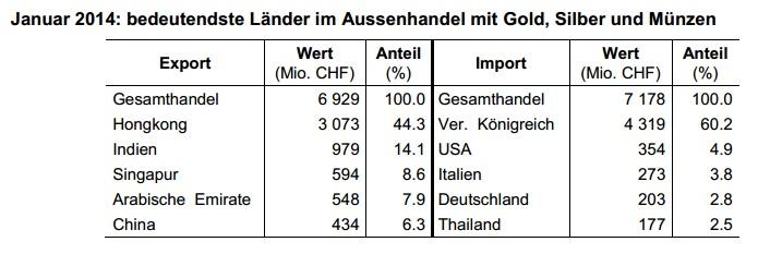 Schweiz Edelmetall Außenhandel