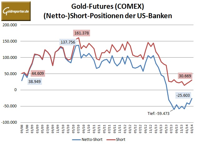 CFTC Gold Banken 03-2014