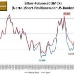 CFTC Silber Banken 03-2014