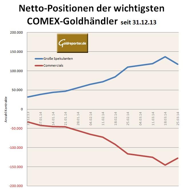 COT-Grafik-29.03.14