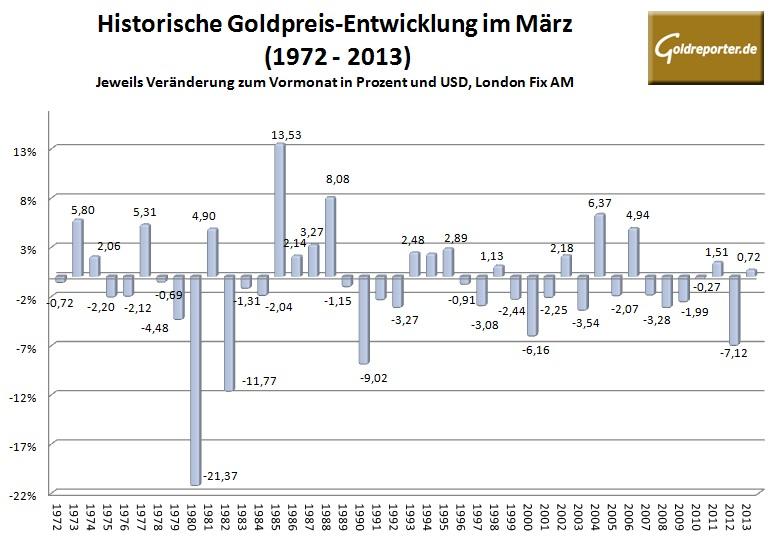 Goldpreis im März 2014