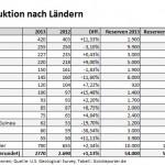 Goldproduktion Länder 2013