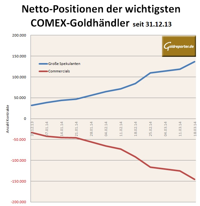Netto-Positionen COMEX