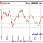 Platinchart 07.03.14