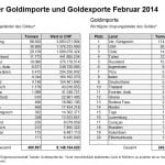 Schweiz Gold Außenhandel 02-2014