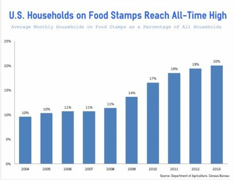 USA Food Stamps