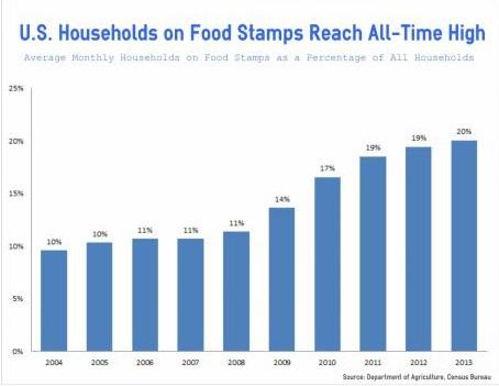 USA Food Stamps