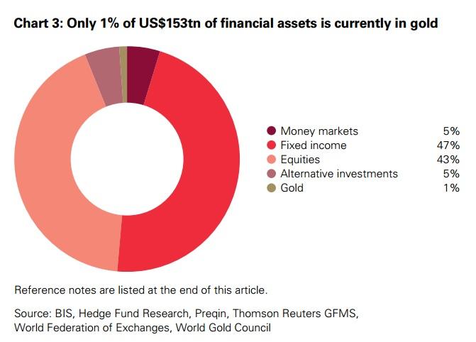 WGC Weltfinanzvermögen
