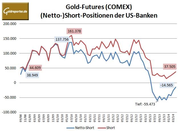 CFTC Banken Gold 04-14