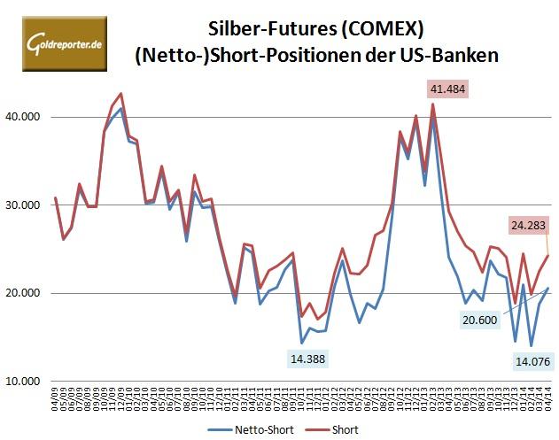 CFTC Banken Silber 04-14
