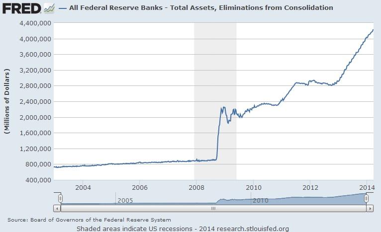 Fed Balance Sheet 2014