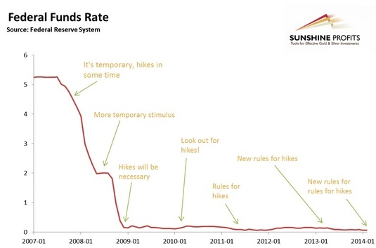 Federal Funds Rate Sunshine