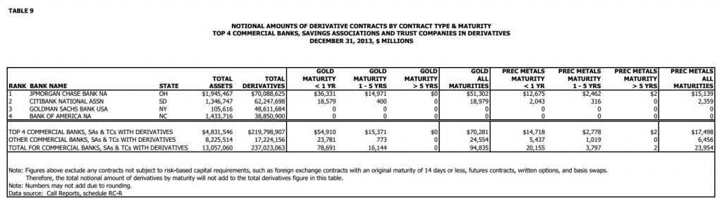 Gold Derivate Q4 2013