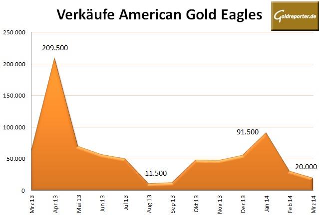 Gold Eagles 03-2014
