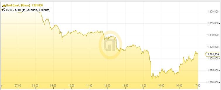 Goldpreis 15.04.14 Deuba