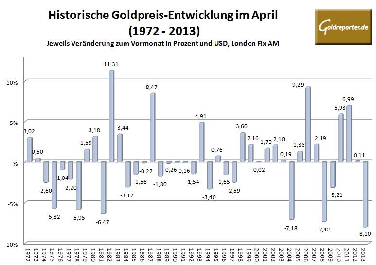 Goldpreis im April 2014