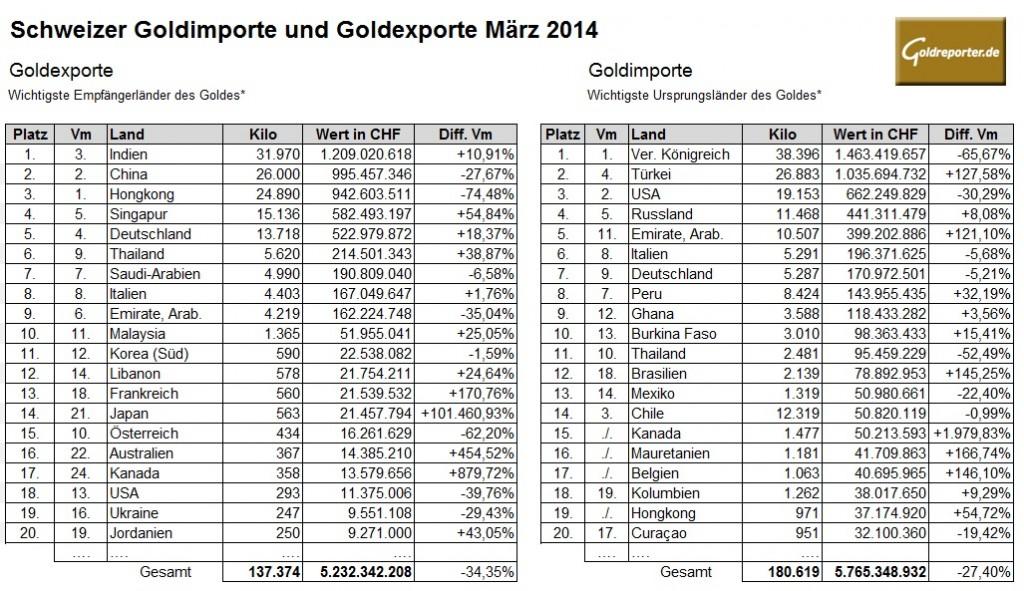 Schweiz Gold März 2014 (Goldreporter.de)